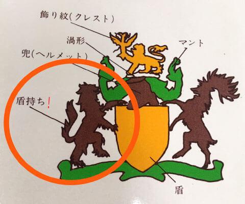 シグネットリングの紋章の図案